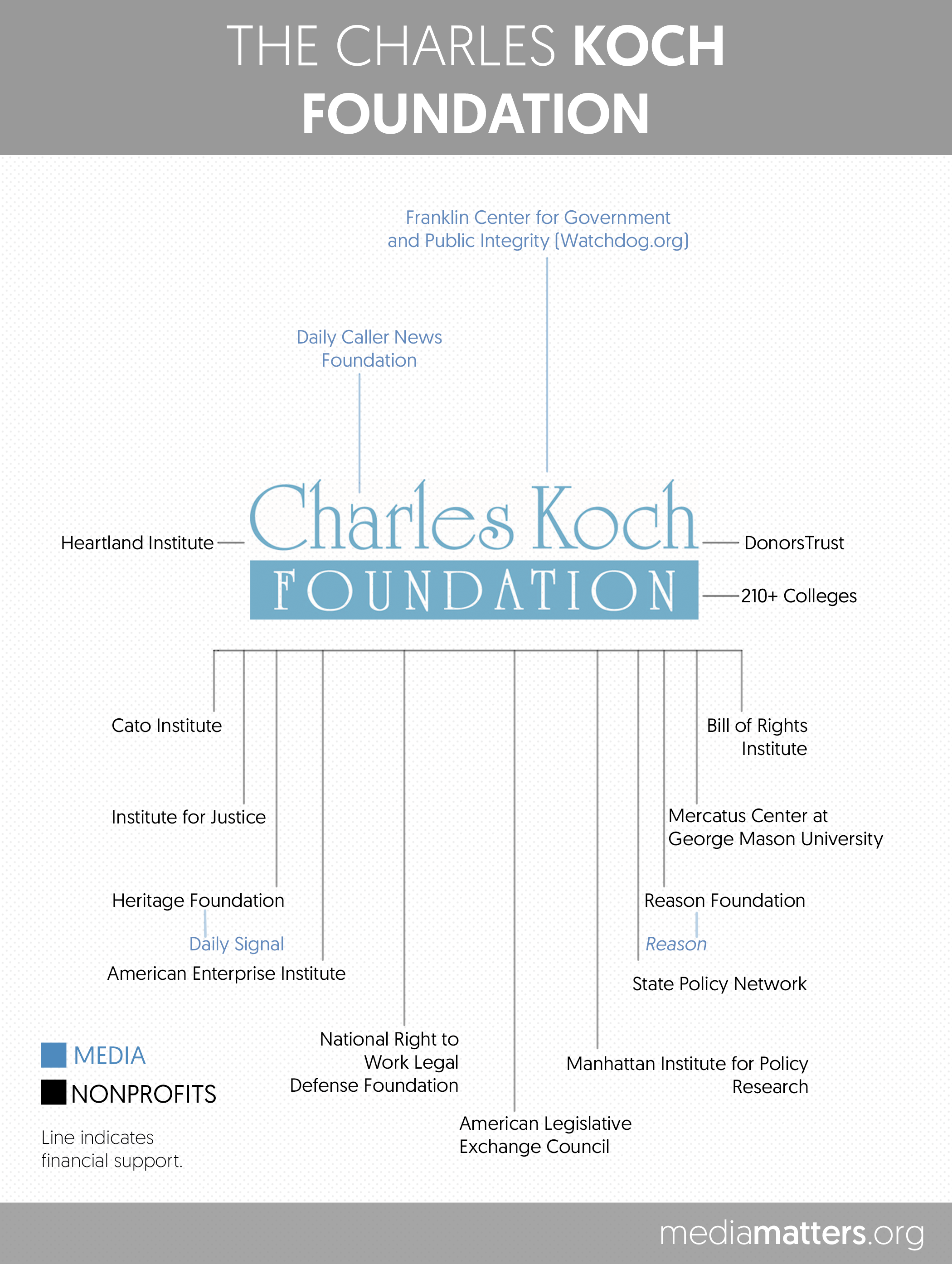Here Are The Corporations And Right-Wing Funders Backing The