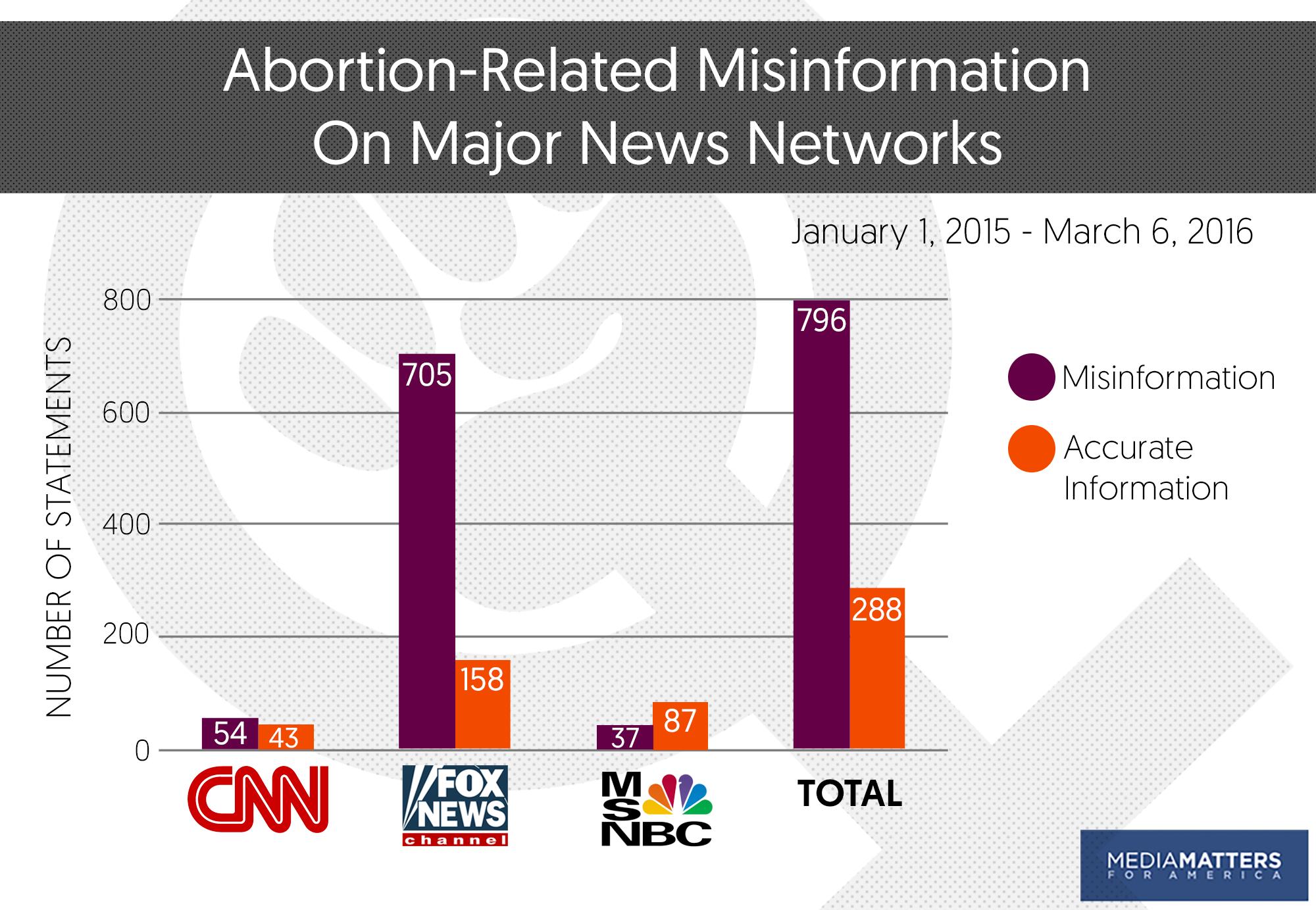 Abortion in progress