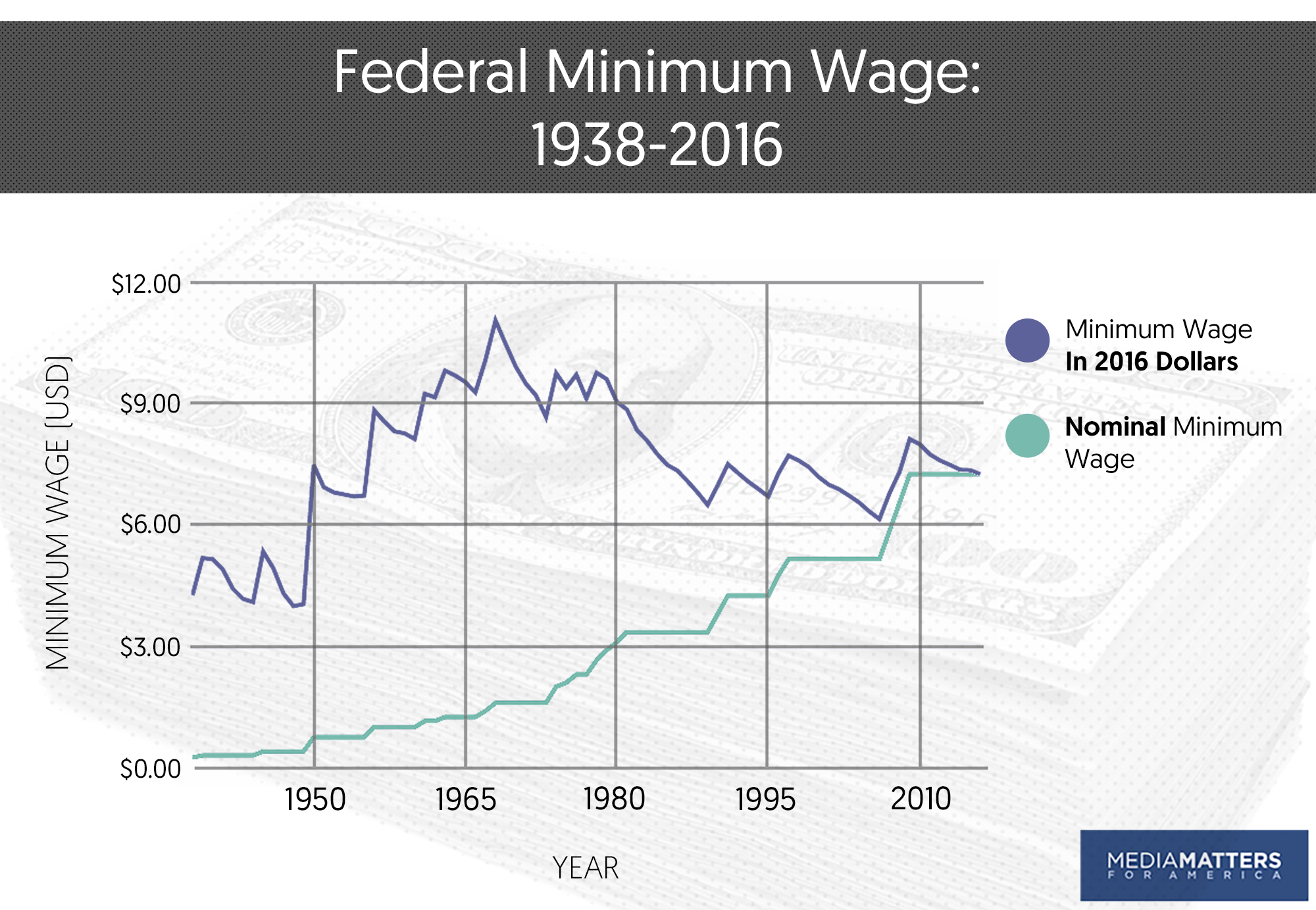 since it was last increased in july 2009 the federal minimum wage has lost more than 10 percent of its relative purchasing power