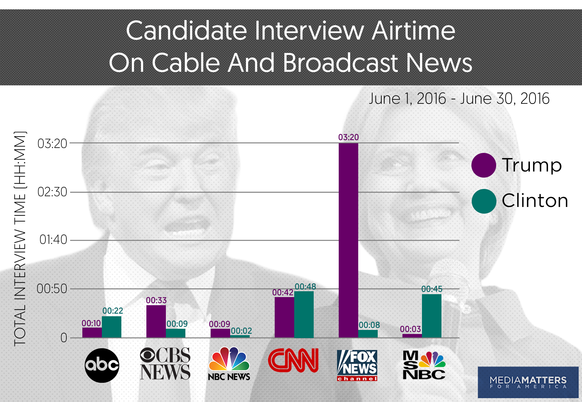 study as the general election looms trump retreats to fox news networks have been widely criticized for conducting interviews trump over the phone throughout the campaign during he was interviewed by phone