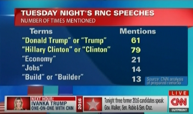 Tuesday Night's RNC Speeches