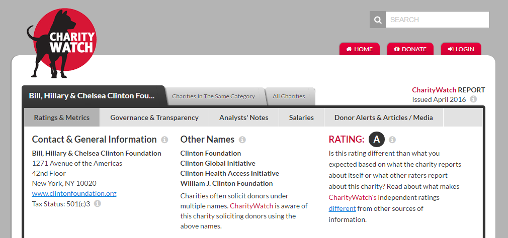 Image result for clinton foundation rated highest charity watch'