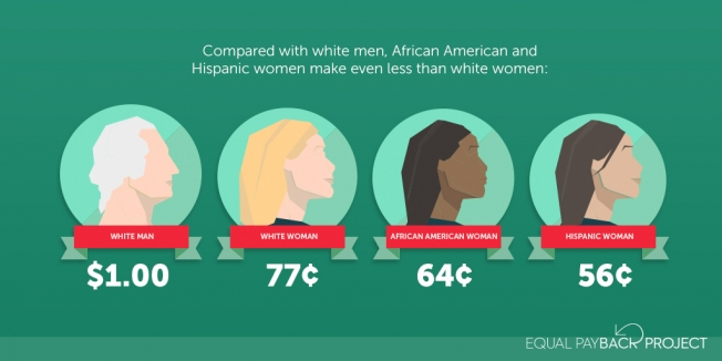 Diversity Meaning Workplace >> On Black Women's Equal Pay Day, Media Highlight Plight Of ...