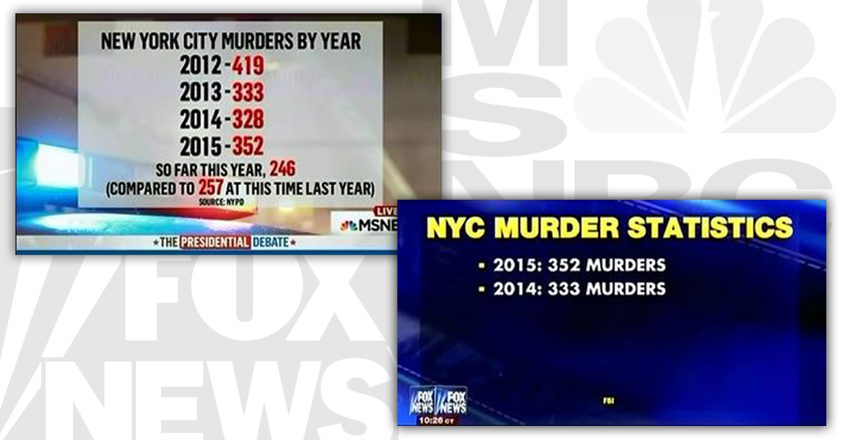 fox 39 s alternate reality on new york city 39 s murder rate. Black Bedroom Furniture Sets. Home Design Ideas
