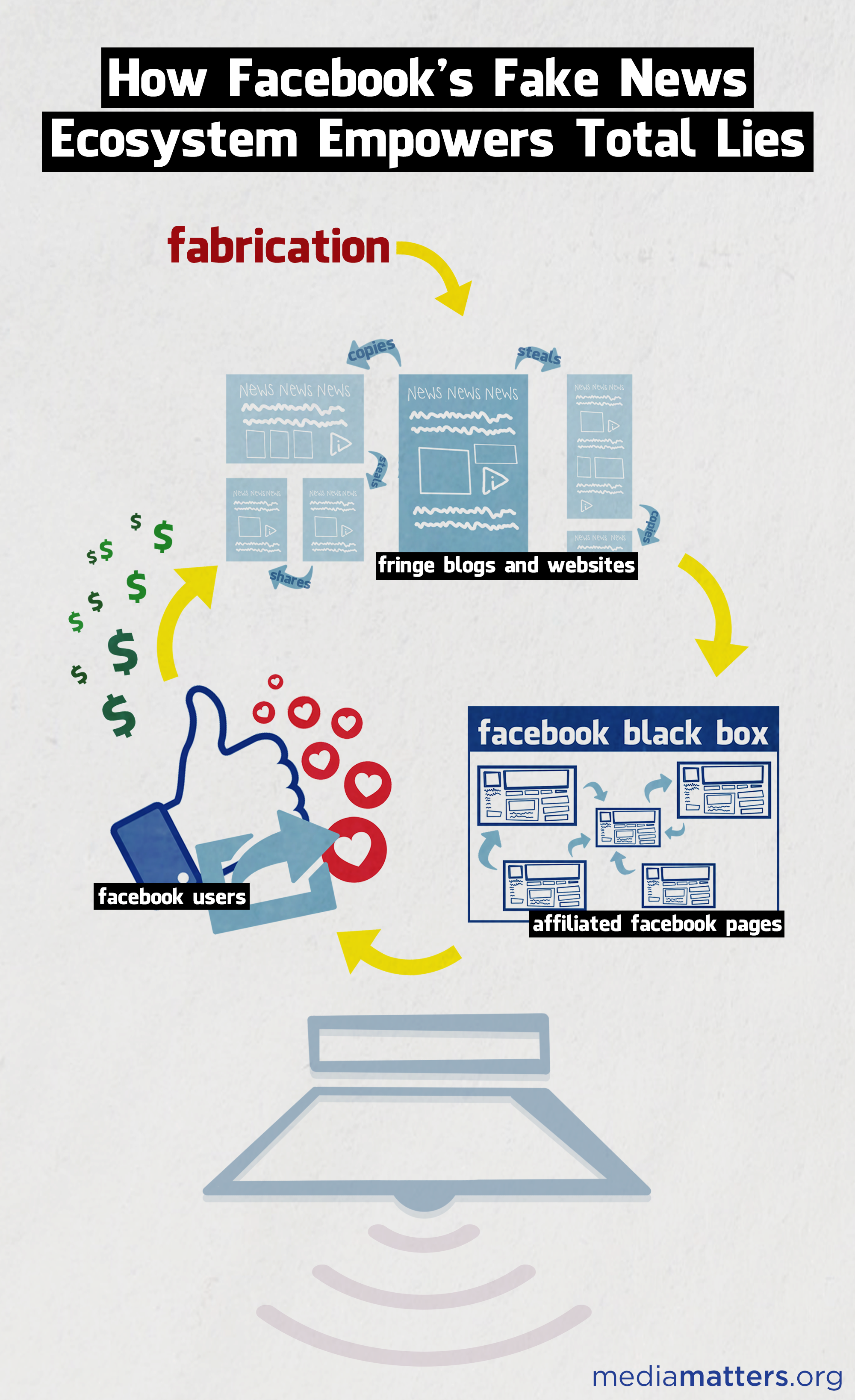 infographic  how total lies thrive on facebook