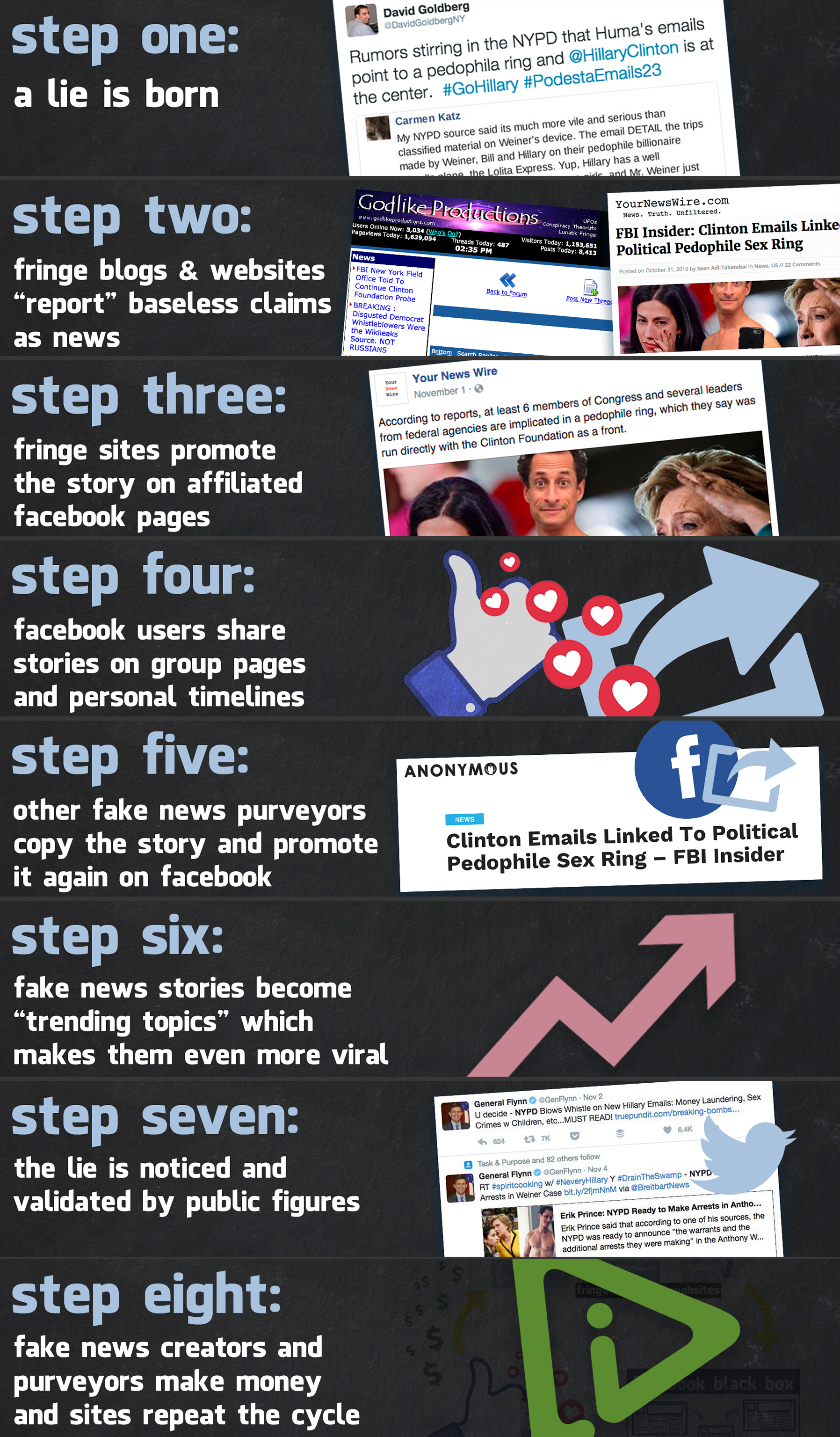 how facebook s fake news ecosystem empowers total lies has had and will continue to have real life consequences unless facebook tightens its rules for how it is allowed to thrive on its platform