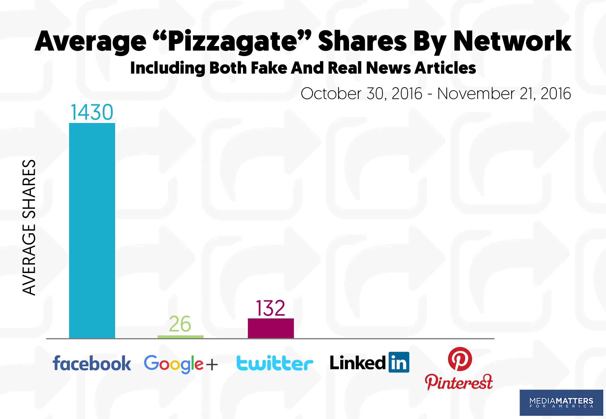 how facebook s fake news ecosystem empowers total lies but the debunking of the lie did not stop it at pizzagate s climax police arrested a north carolina man after he walked into comet ping pong pizza parlor