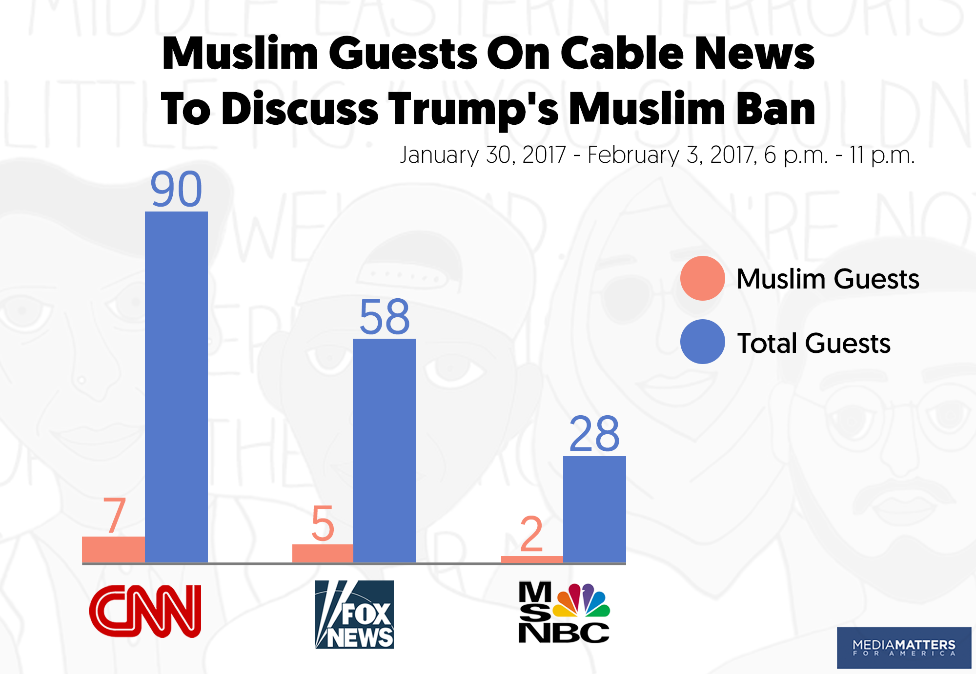 cable muslim The comments about islam from comedian, social critic and cable talk show host  bill maher continue to stir reactions across the tv dial and.