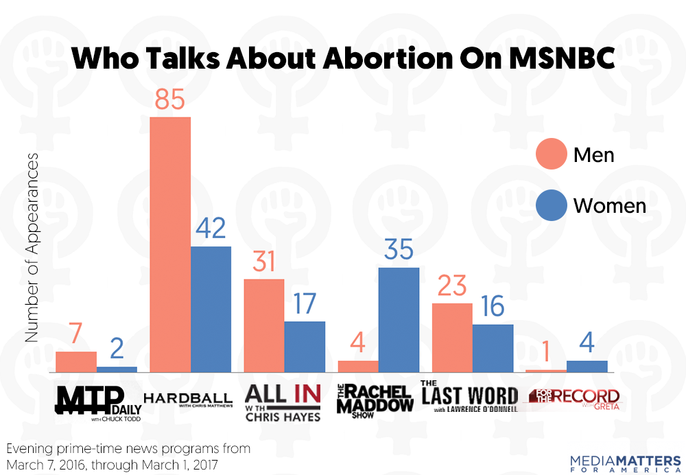 STUDY: How Cable News Keeps Getting It Wrong About Abortion And ...