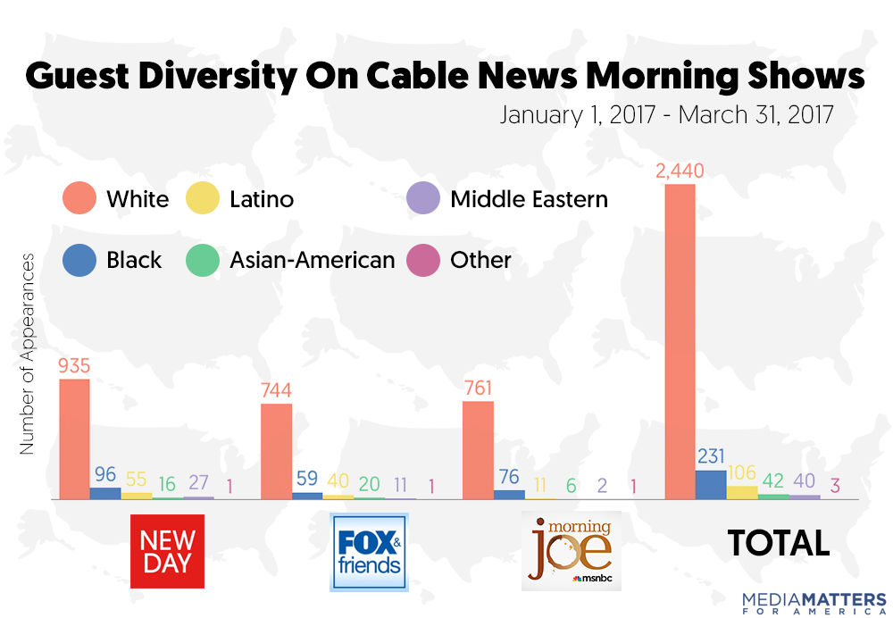 STUDY: Cable News Morning Shows Drastically Skew White And Male