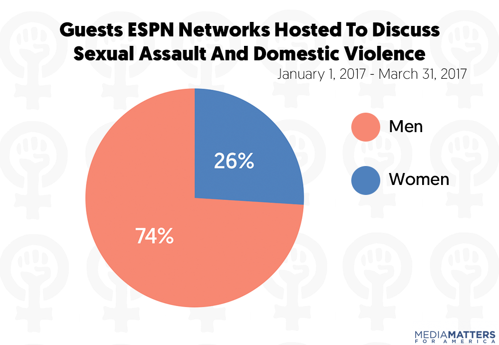 STUDY: ESPN's Coverage Of Sexual Assault And Violence ...