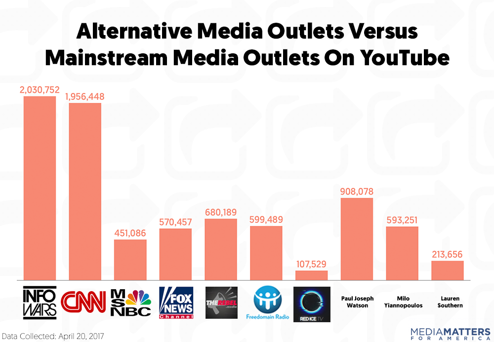 [Image: youtube_media-outlets.png]