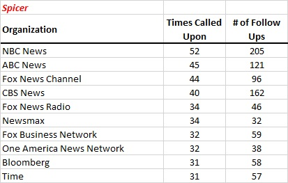 STUDY: Sean Spicer's first 48 press briefings   Media