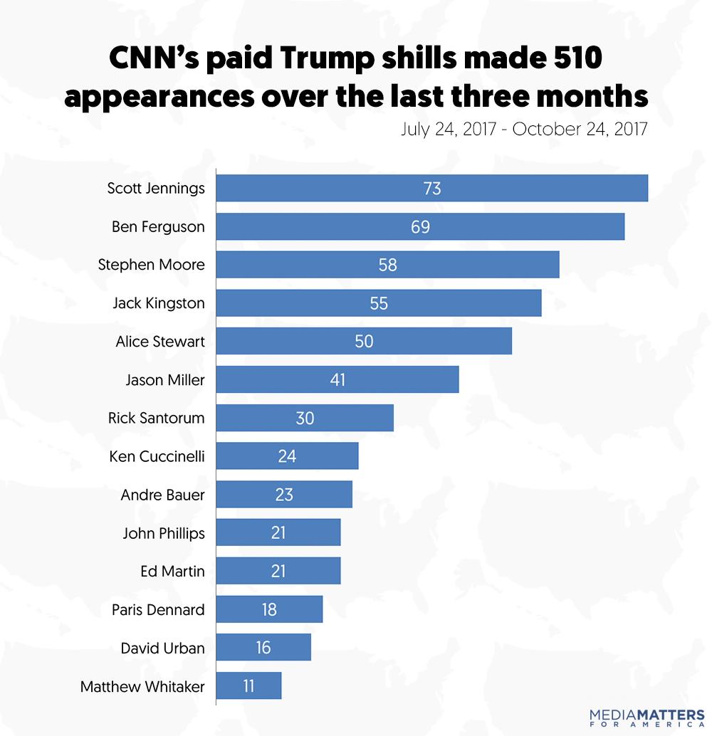 Sarah Wasko/Media Matters_trump shills