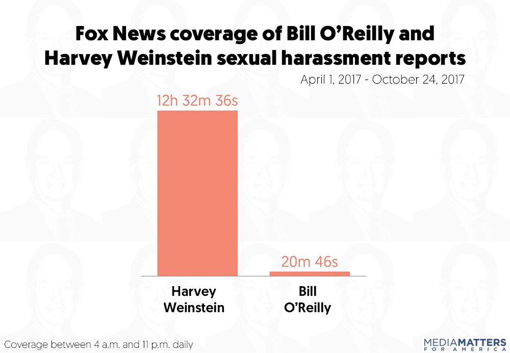 Sarah Wasko / Media Matters. Sexual harassment at Fox News ...