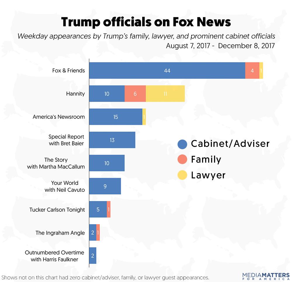 Sarah Wasko / Media Matters