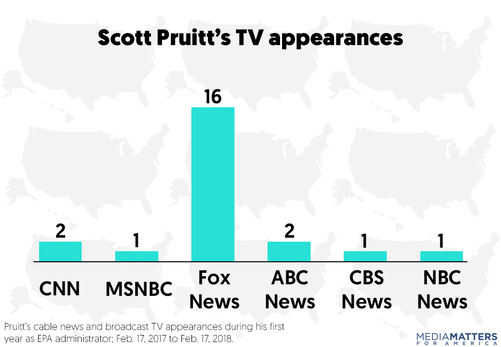 Scott Pruitt appeared on Fox News 16 times in his first year at EPA. A  previous Media Matters study examining Pruitt's first six months after  taking office ...