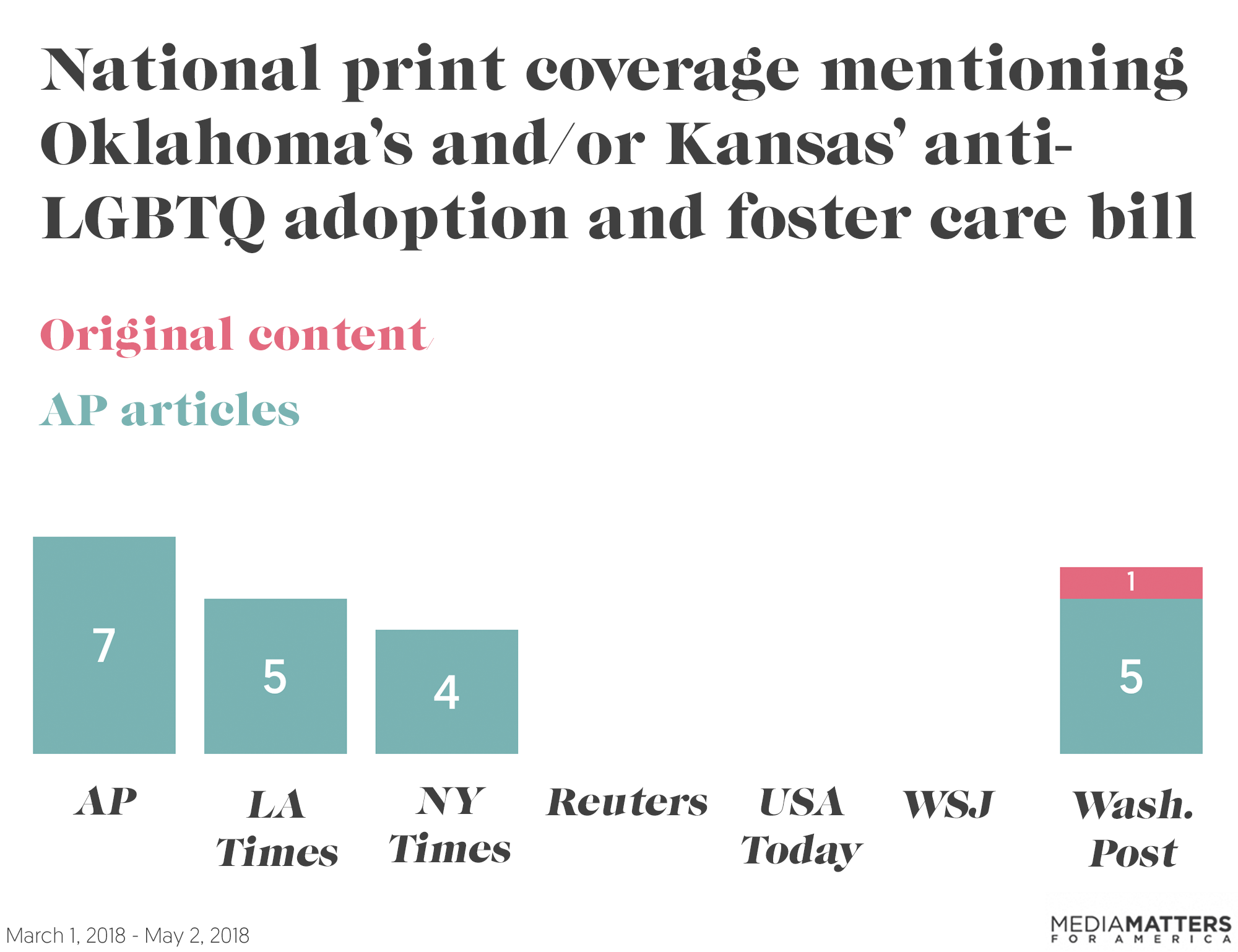 Media Matters also reviewed top national print media outlets -- The New  York Times, The Washington Post, The Wall Street Journal, USA Today, ...