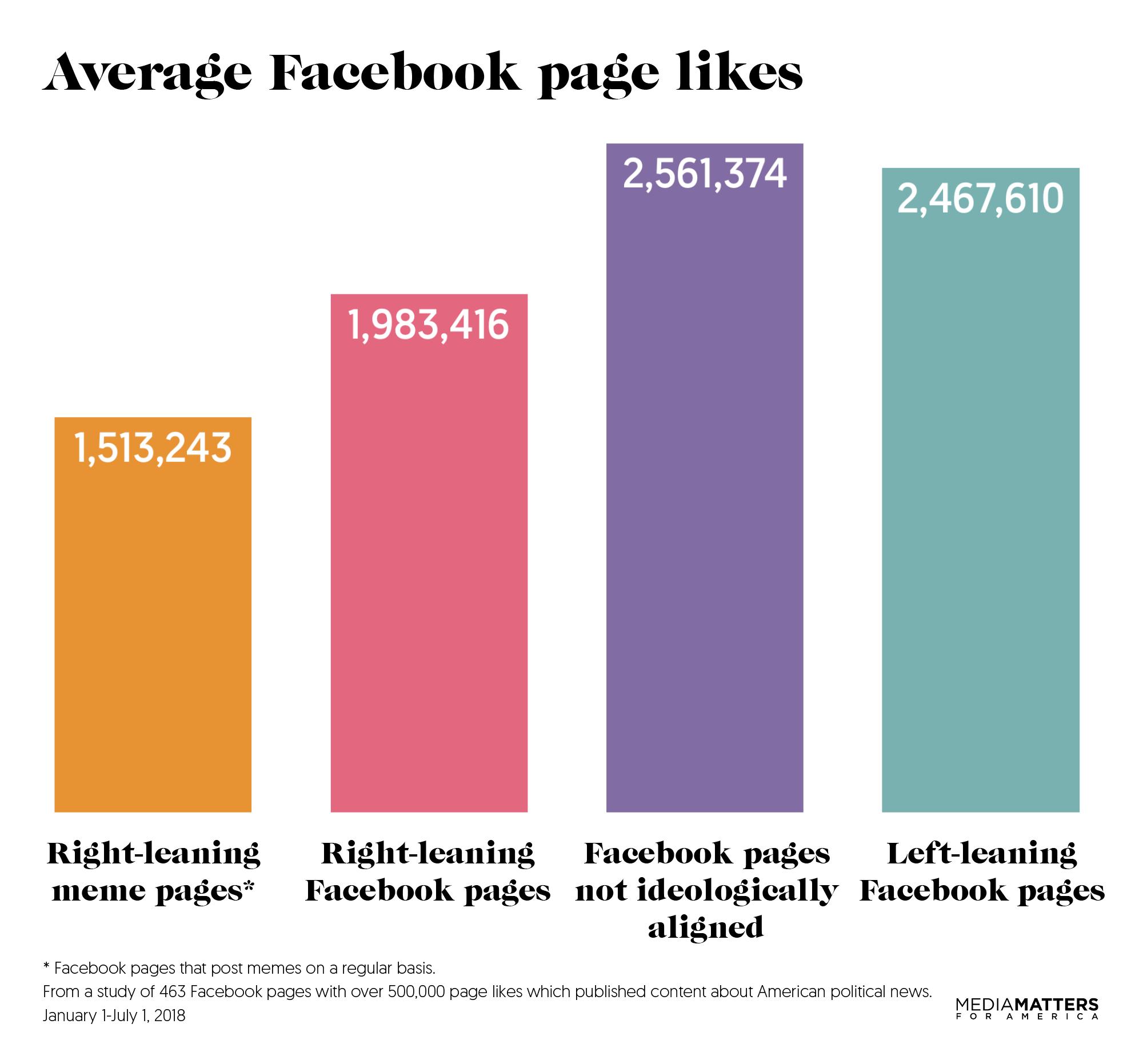 facebooklikes-mediamatters-graph2