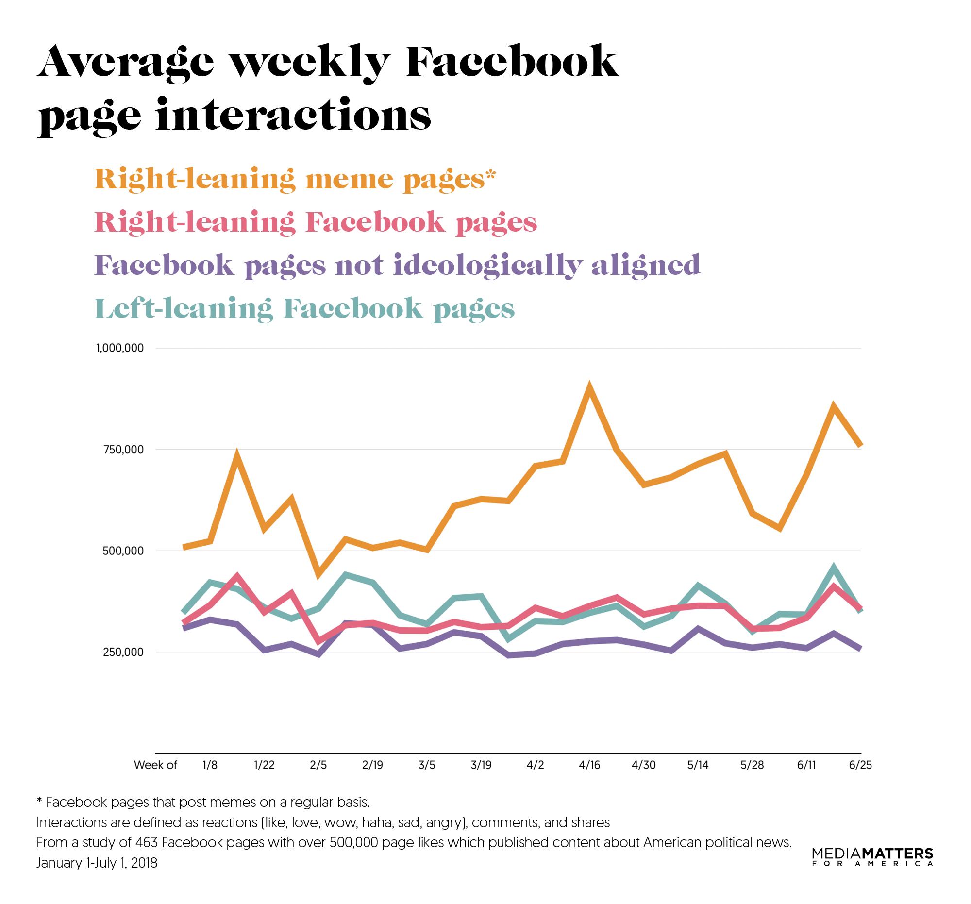 facebookinteractions-mediamatters-graph2