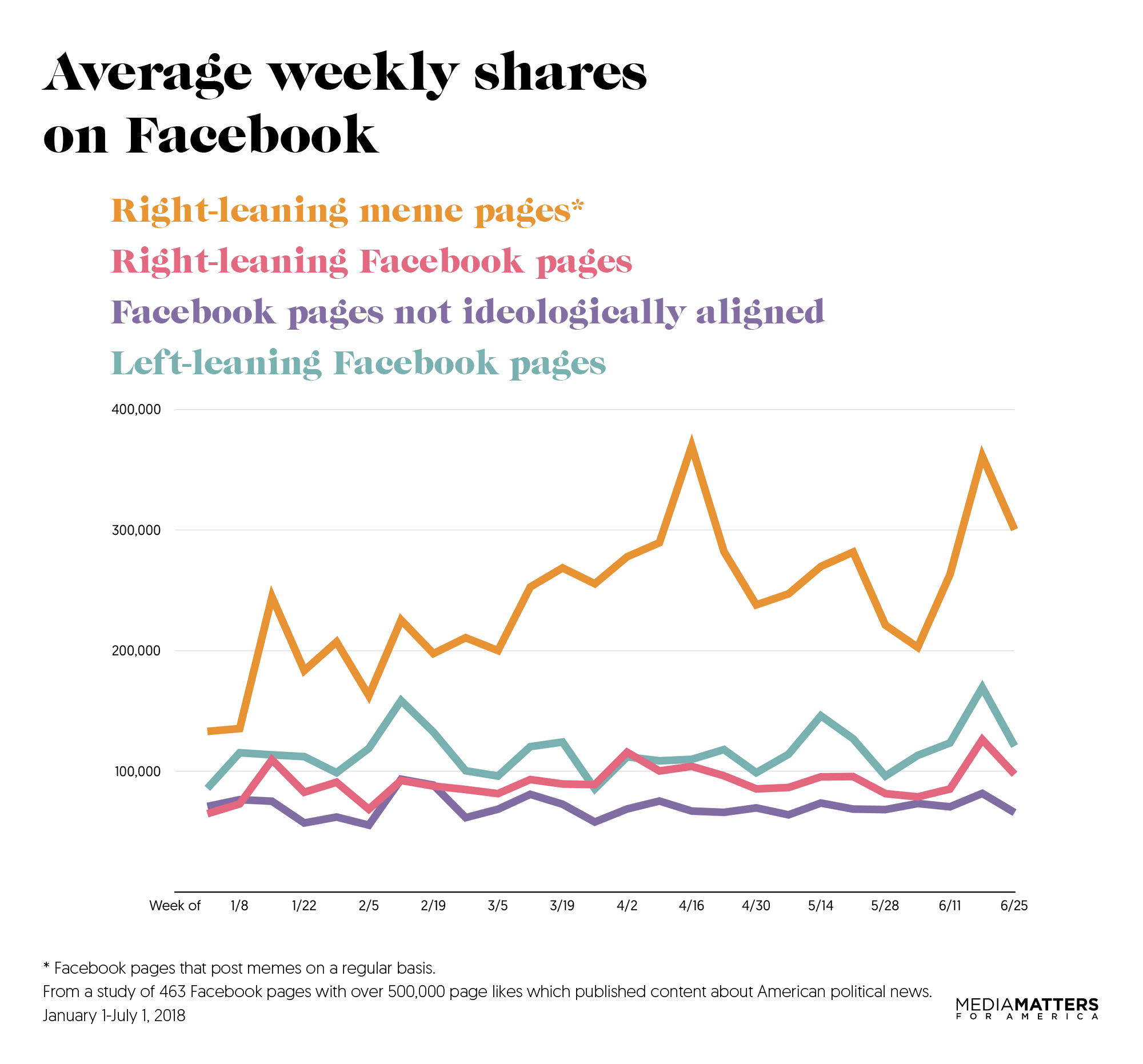 facebookweelyshares-mediamatters-graph3