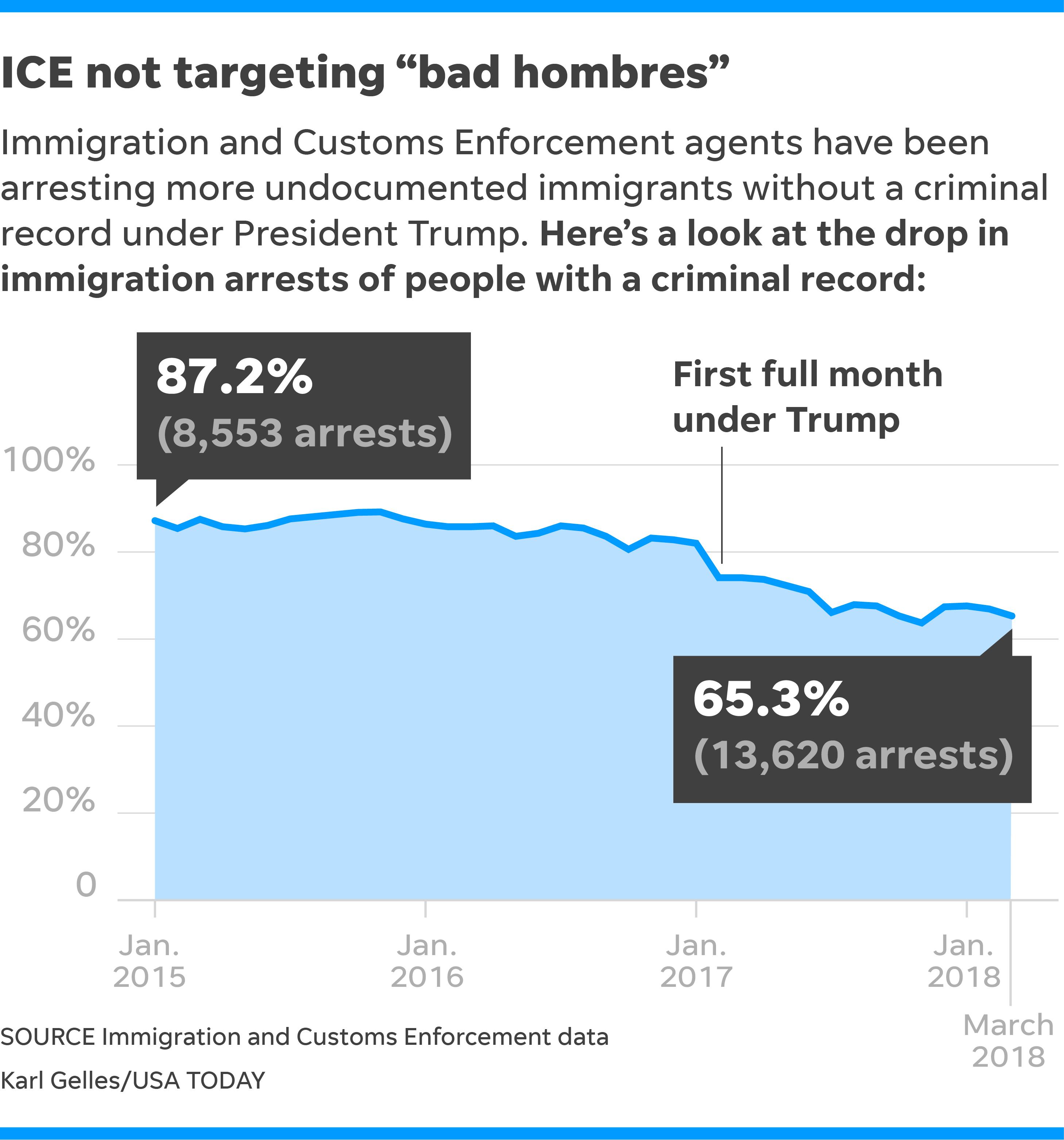Latest News Illegal Immigrants: Fox's Kilmeade Pushes Trump Administration's False Claim