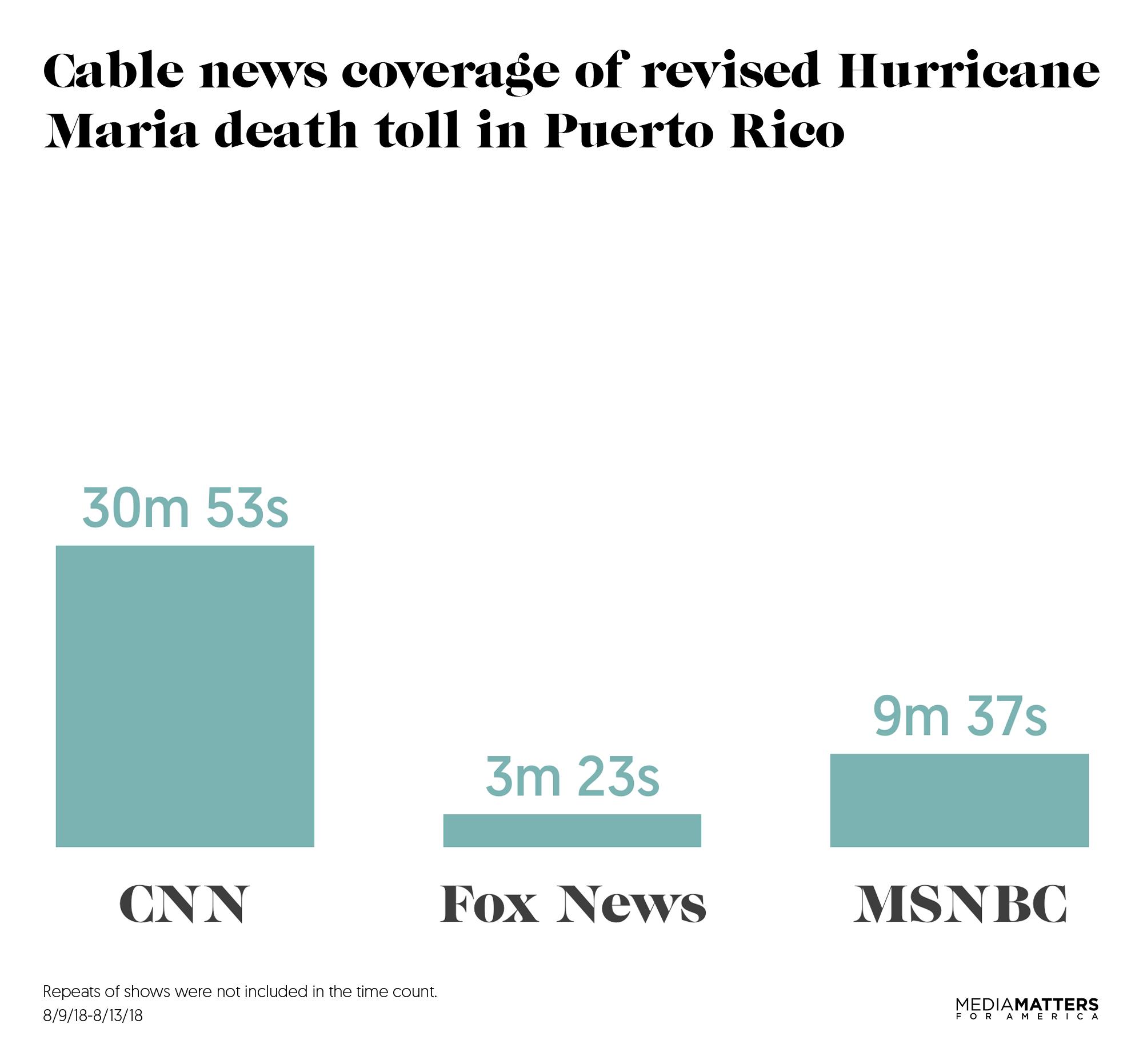 Fox News | Media Matters for America
