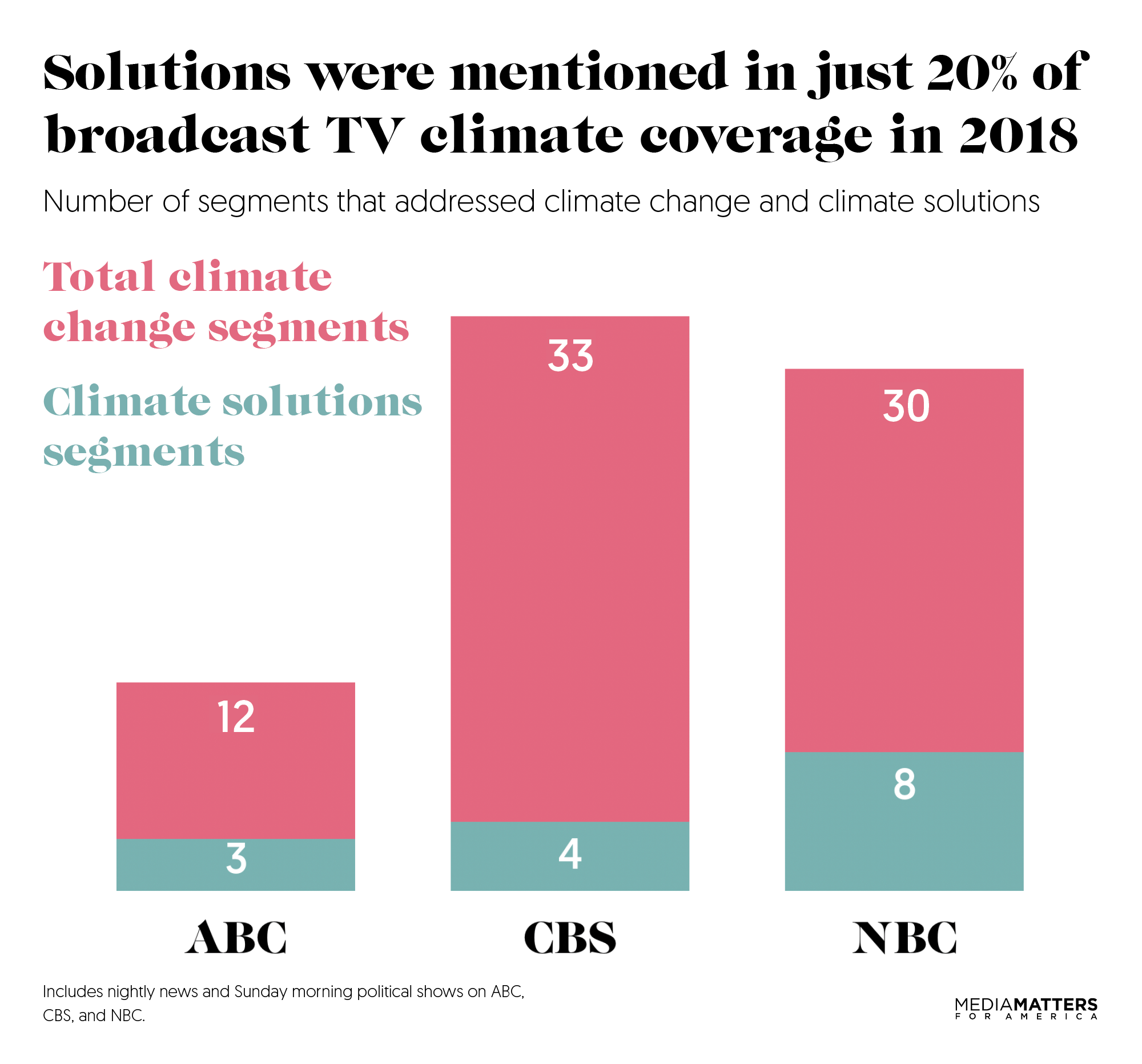 How broadcast TV networks covered climate change in 2018