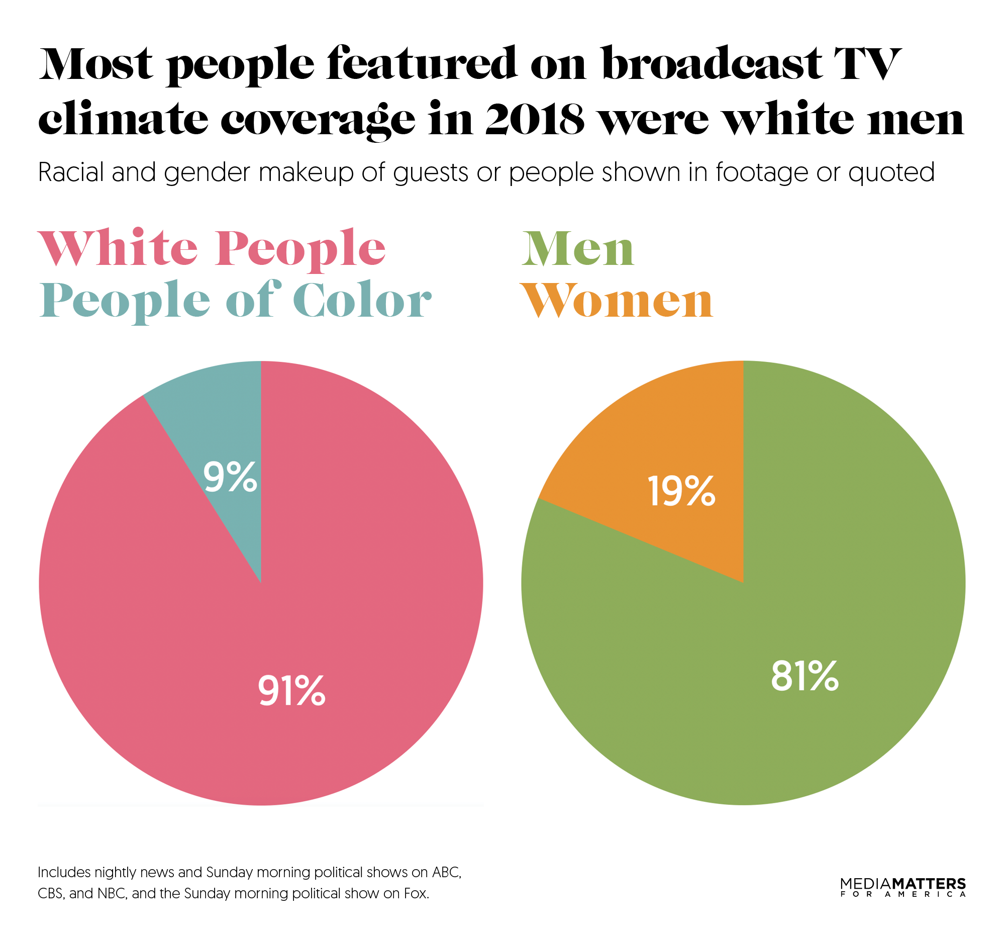 pretty nice 0d3f1 b2d6a Of the 112 people featured in the networks  climate segments, 102 were  white, or 91 percent. Only 10 were people of color, or 9 percent.