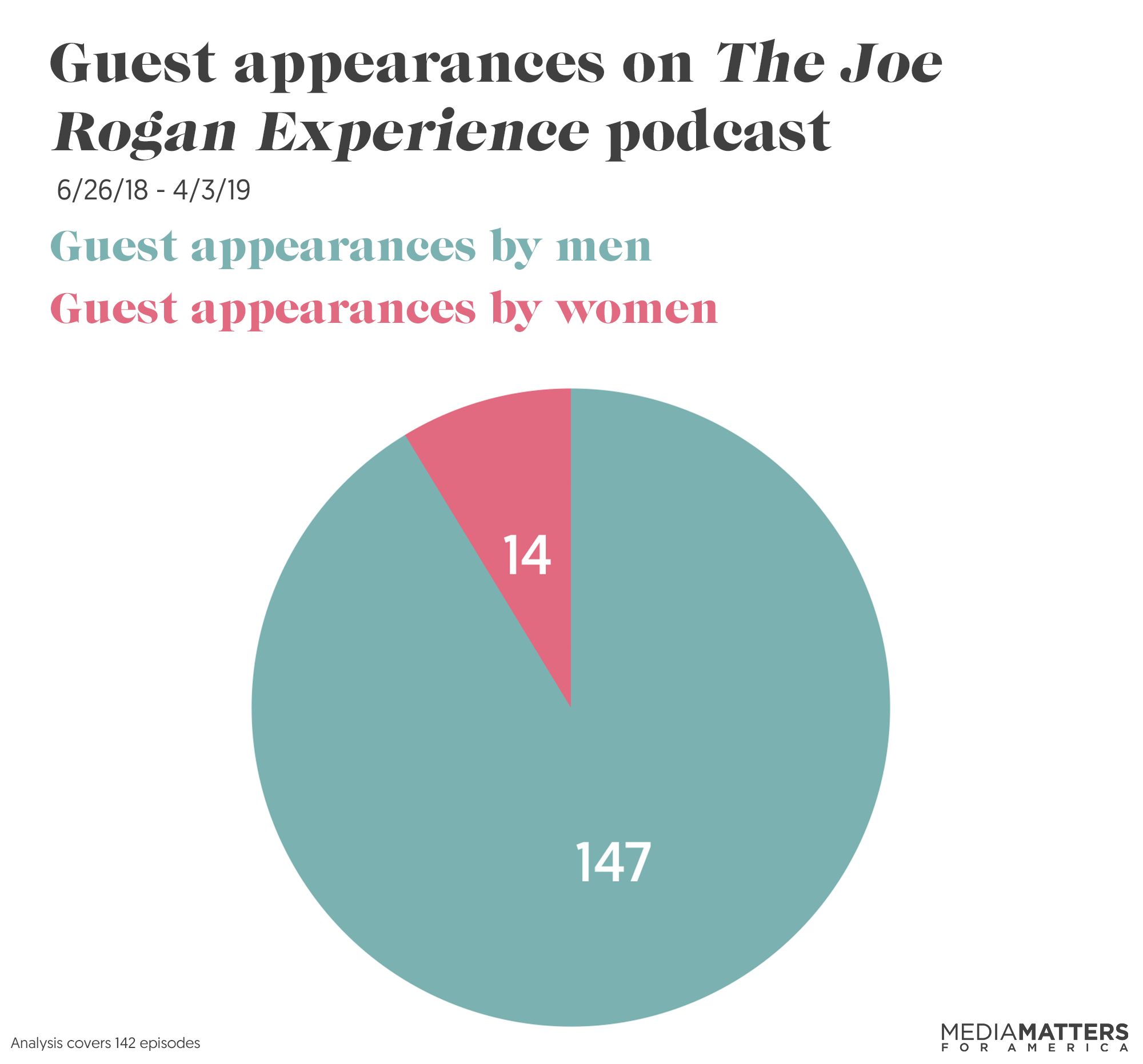 The Joe Rogan Experience disproportionately hosts men | Media