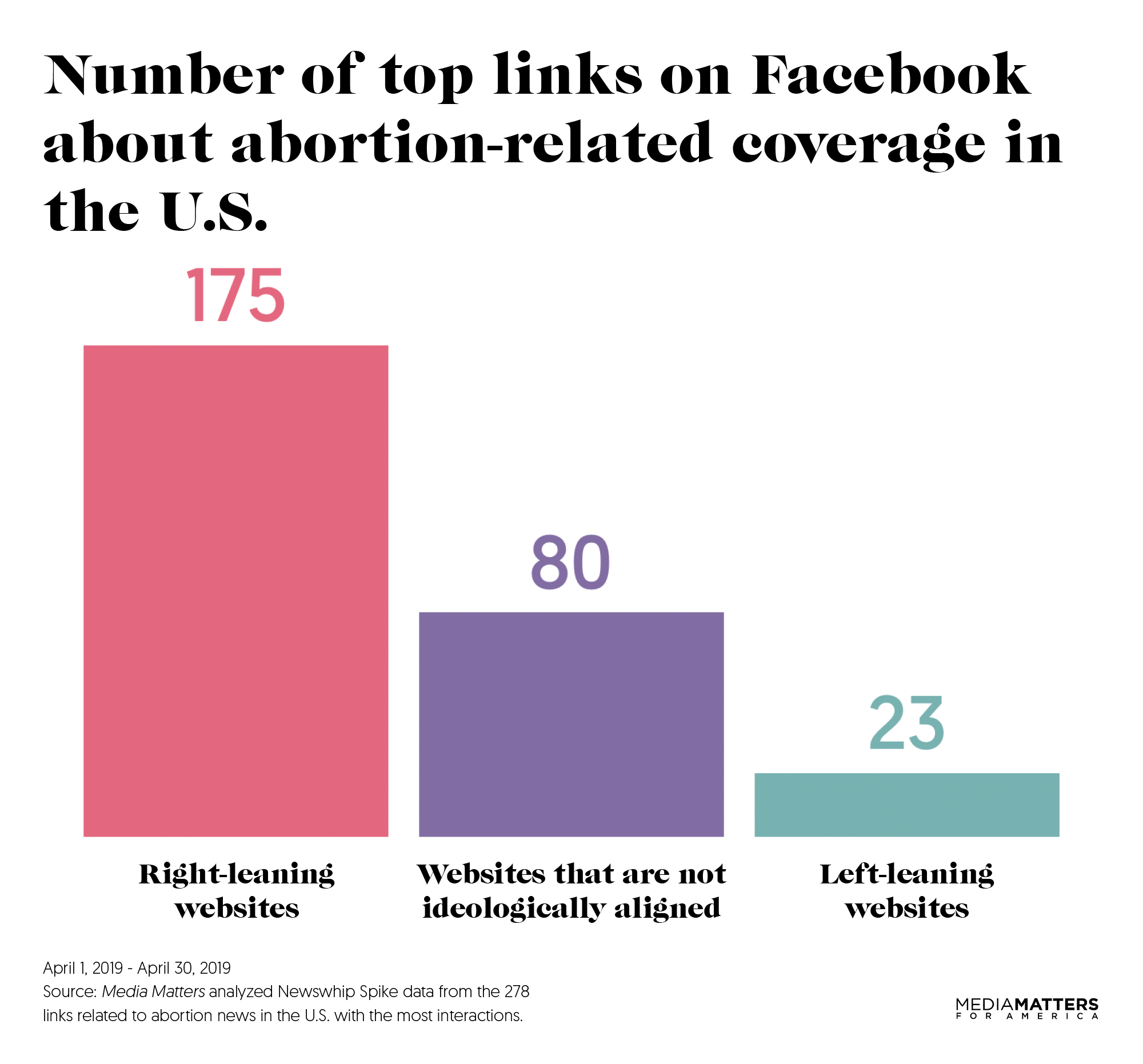Study: Right-wing sources dominate abortion-related news on Facebook