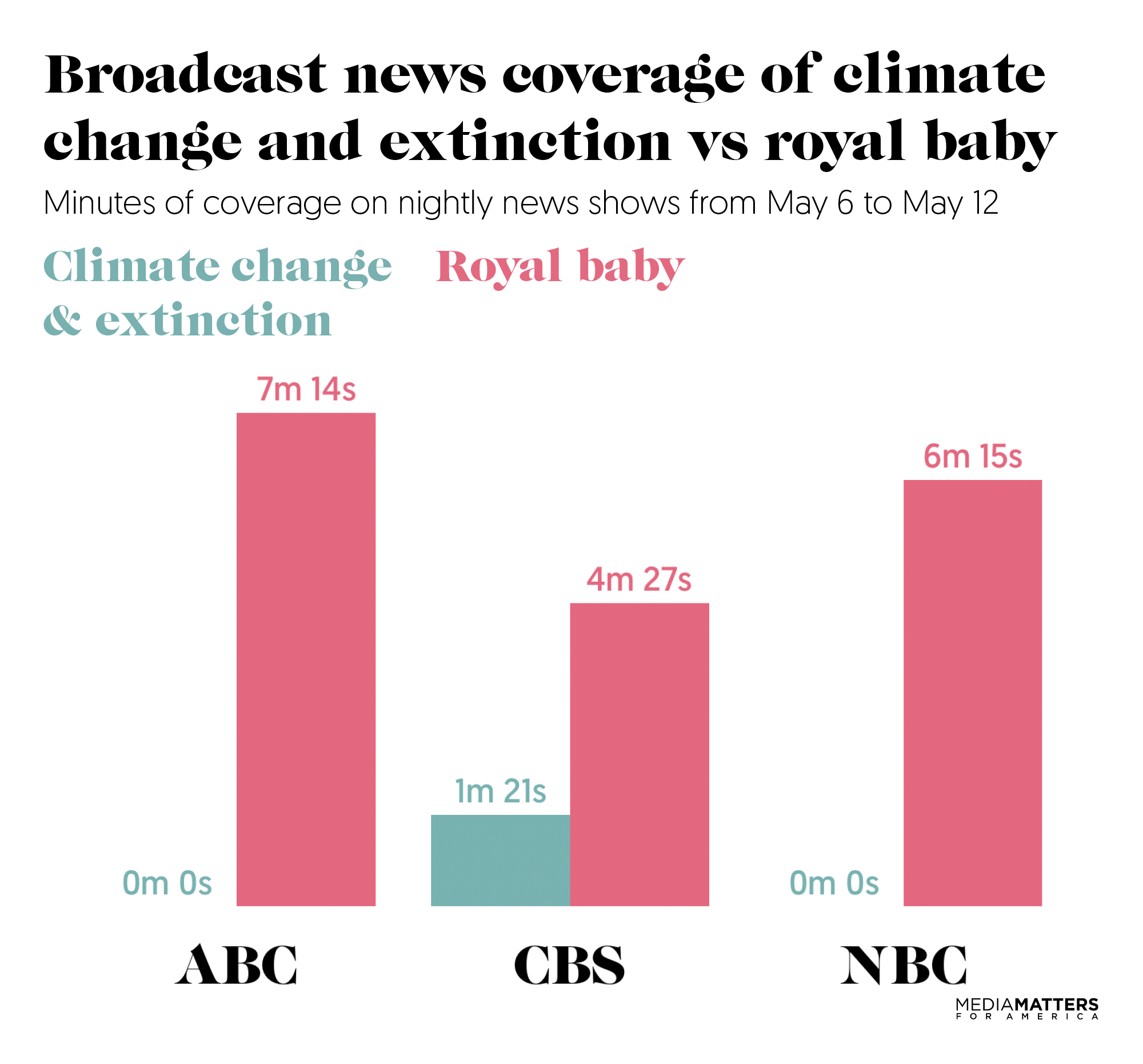 ABC News spent more time on royal baby in one week than on climate crisis in one year