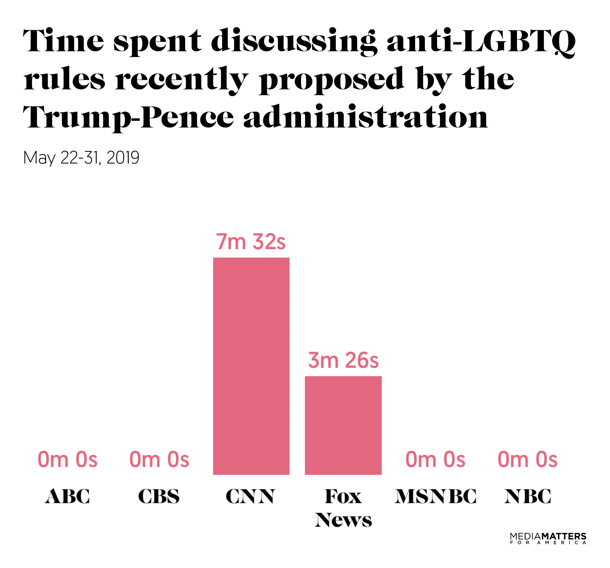 Nearly all TV news networks failed to cover the Trump-Pence