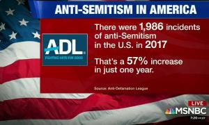 Anti-Semitism in America