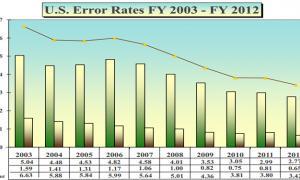 error-rate-chart.jpg
