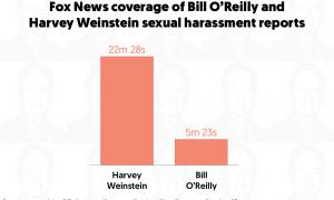 weinstein-oreilly-fox-news-coverage.png