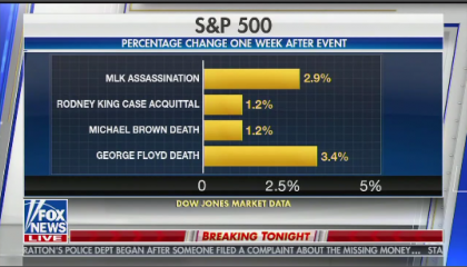 Fox News airs graphic comparing stock market surges after shooting death of Black men