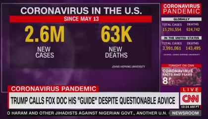 "A CNN graphic showing new U.S. coronavirus cases and deaths since May 13, when Fox's Dr. marc Siegel predicted there wouldn't be a second wave. There have been another 2.6 million cases and 63,000 deaths since then. Chyron reads ""Trump calls Fox doc his 'guide' despite questionable advice"""