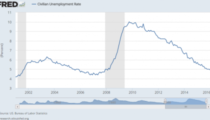 2.5_unemployment_2001-2016.png