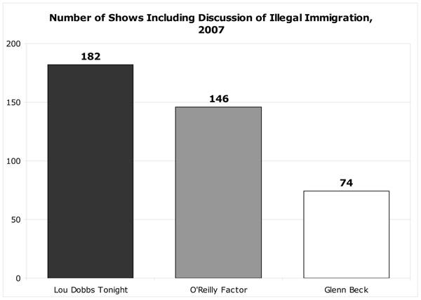Number of Shows Including Discussion of Illegal Immigration, 2007