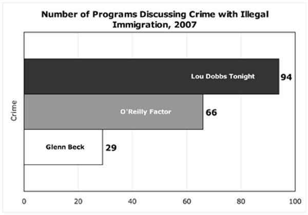 Number of Programs Discussing Crime with Illegal Immigration, 2007