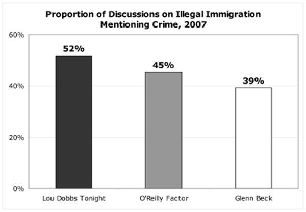 Proportion of Discussion on Illegal Immigration Mentioning Crime, 2007
