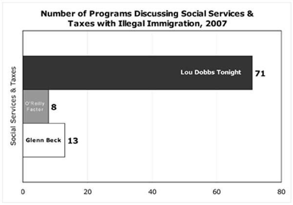 Number of Programs Discussing Social Services & Taxes with Illegal Immigration