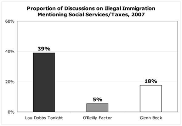 Proportion of Discussion on Illegal Immigration Mentioning Social Services/Taxes, 2007