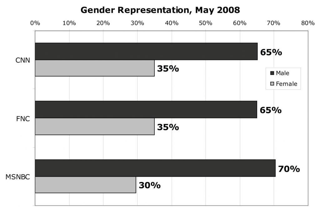 Gender Representation, May 2008