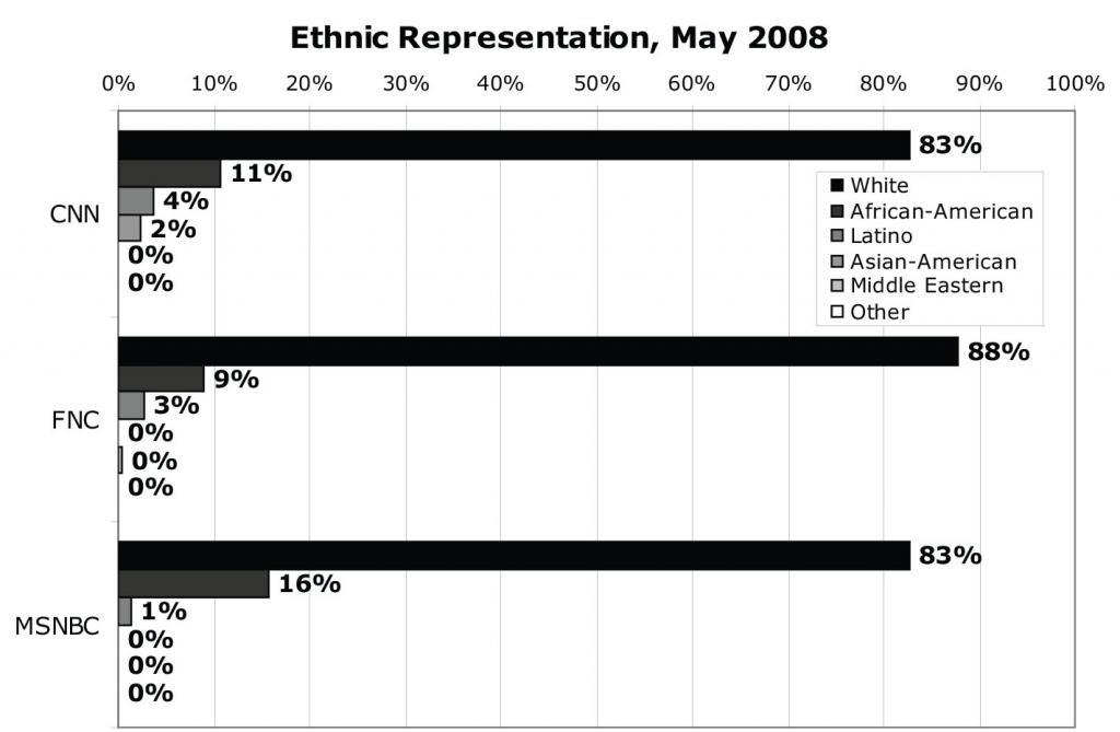Ethnic Representation, May 2008