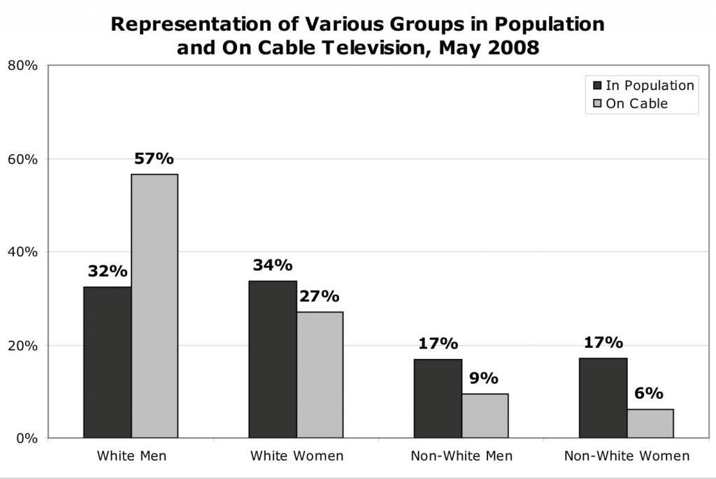 Representation of Various Groups in Population and On Cable Television, May 2008