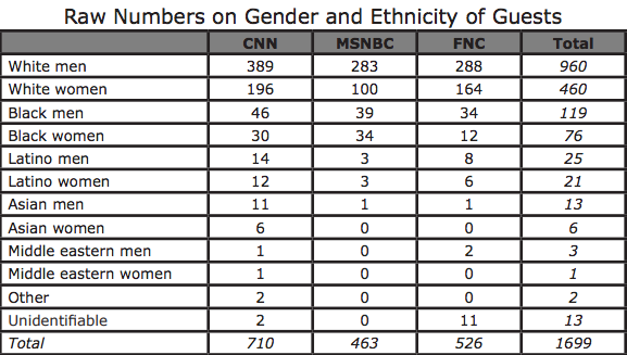 Raw Numbers on Gender and Ethnicity of Guests