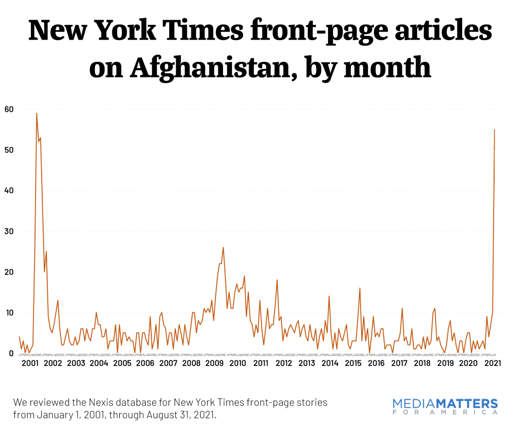 graph of ny times afghanistan coverage