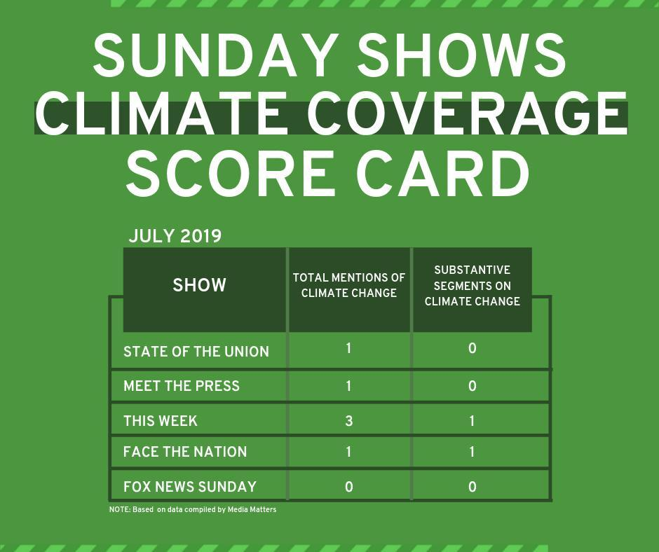 SundayShow-Scorecard-July